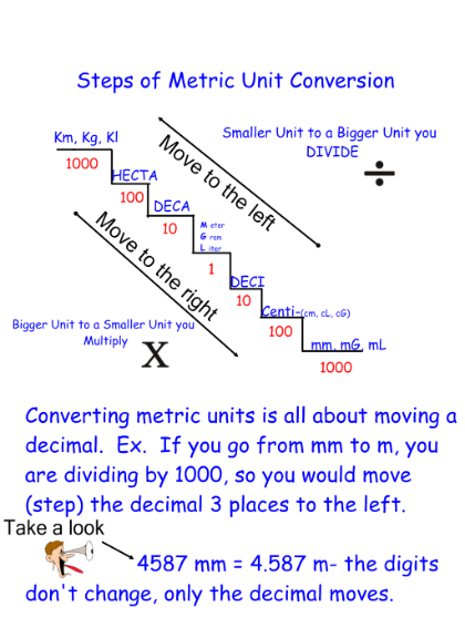 Metric Conversion Chart  Ed Math First    Metric