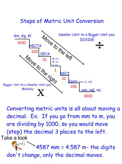 Metric Conversion Chart Ed Math First Math Metric Conversion