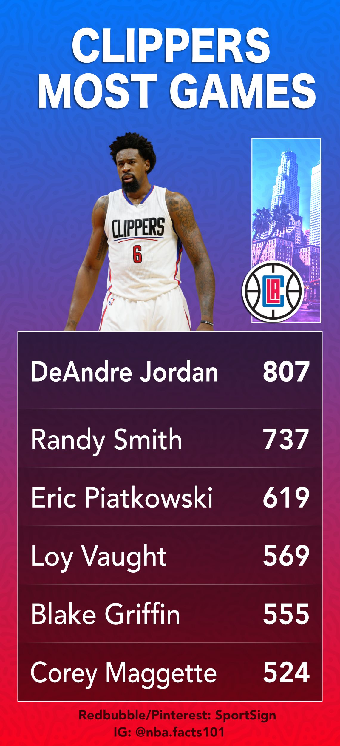 Los Angeles Clippers Games Leaders Nba Los Angeles Clippers Nba Basketball Teams