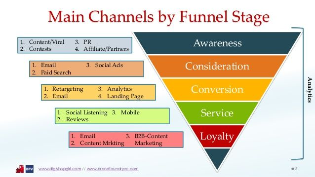 Main Channels By Funnel Stage WwwDigishopgirlCom  Www