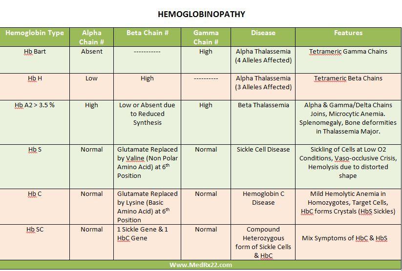 Hemoglobinopathies Medical laboratory science