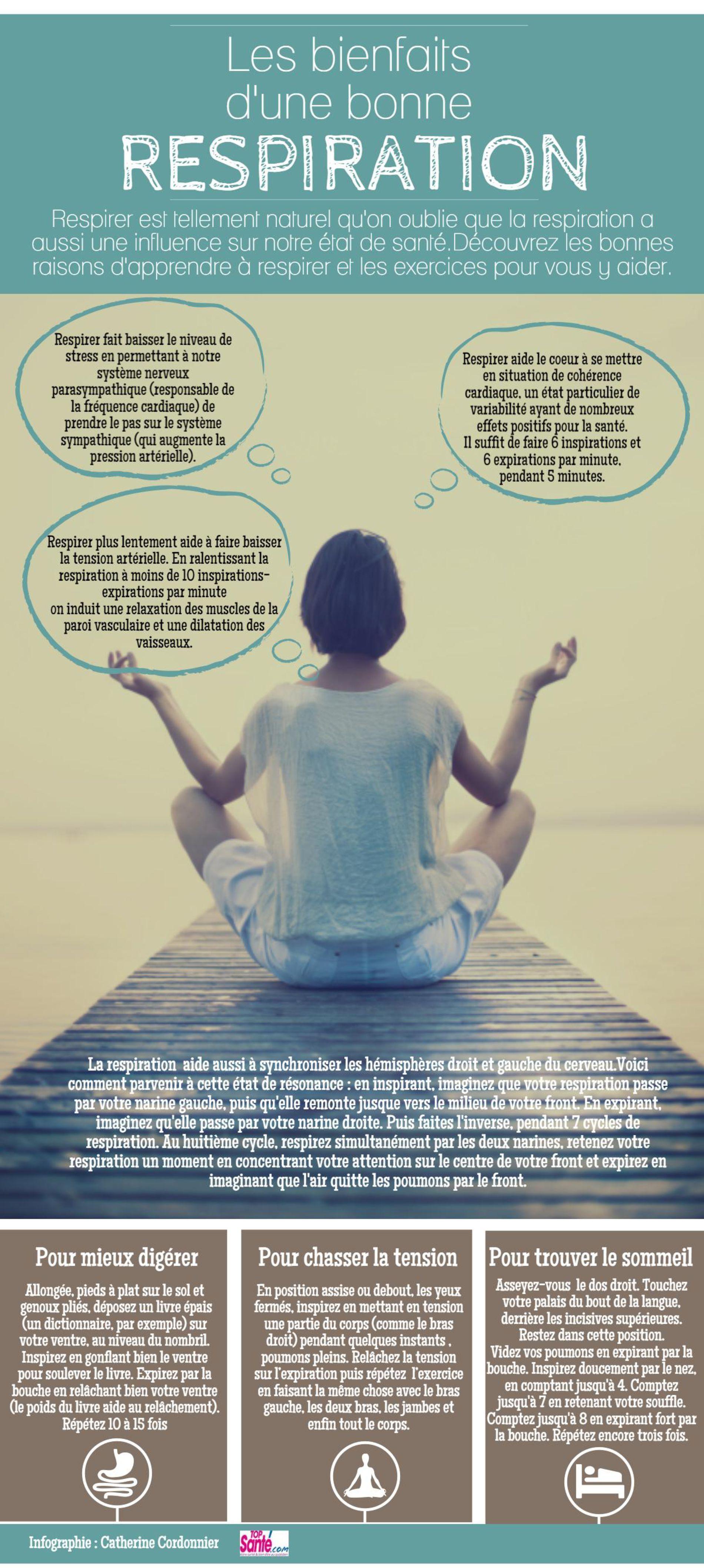 Infographie Les Bienfaits D Une Bonne Respiration Respiration Yoga Gestion Du Stress Sophrologie
