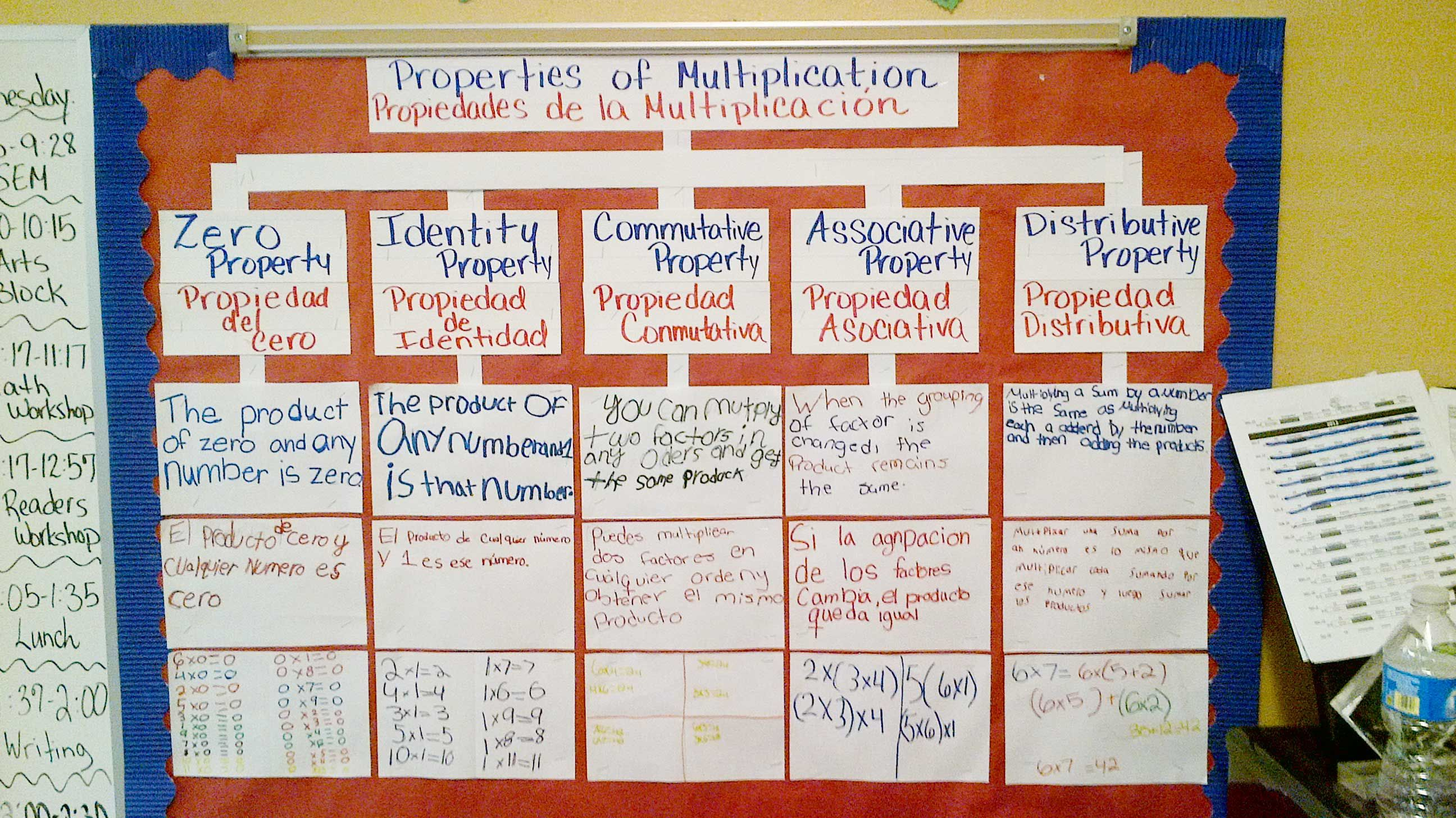 Thinking Maps For Math