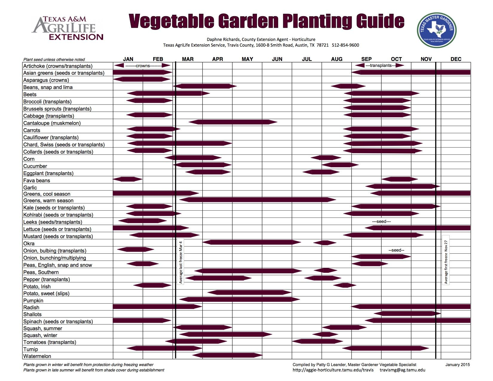 Pin By L W On Garden Vegetable Planting Calendar Planting Calendar Planting Vegetables