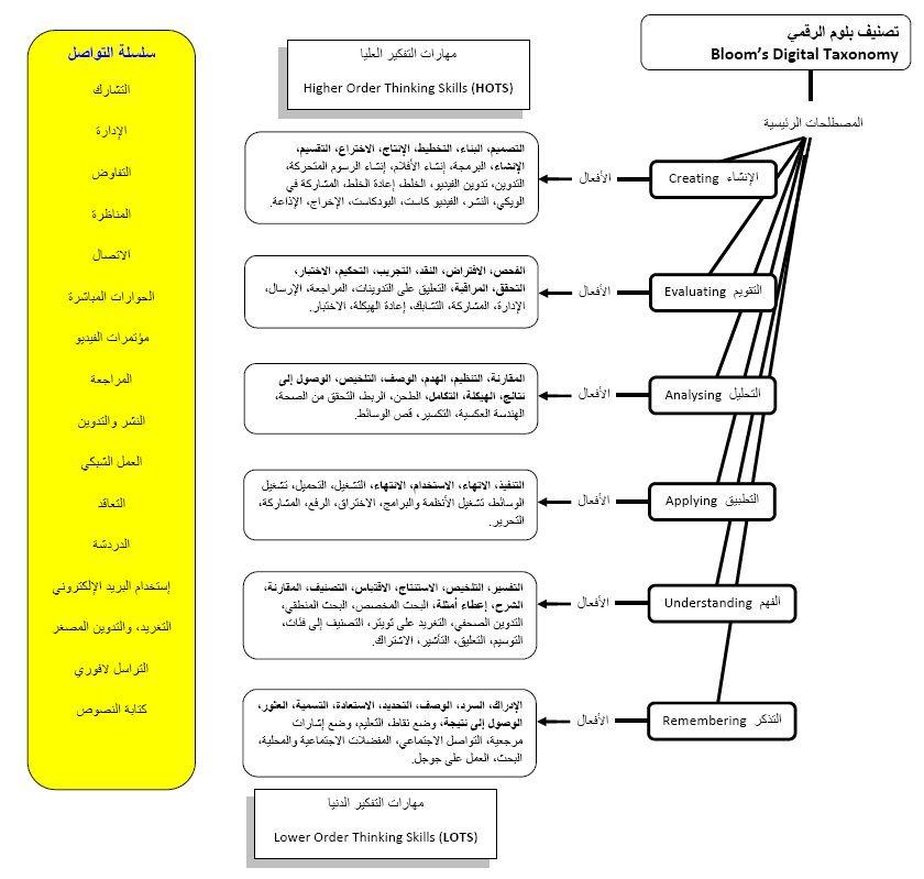 مصمم تعليمي تصنيف بلوم الرقمي لتطوير المهام الرقمية Higher Order Thinking Skills Higher Order Thinking Thinking Skills