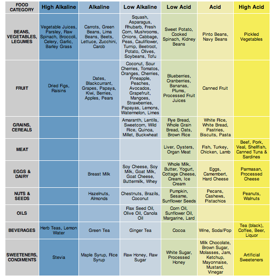 Foods To Keep Your Ph Balanced This Chart Is Not Based On The Actual Acidity Or Alkalinity Of The Food Itself Health Heal Detox Vitamins Health And Nutrition