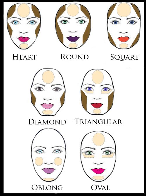 Heres A Diagram Of What The Most Ideal Contouring And Highlighting