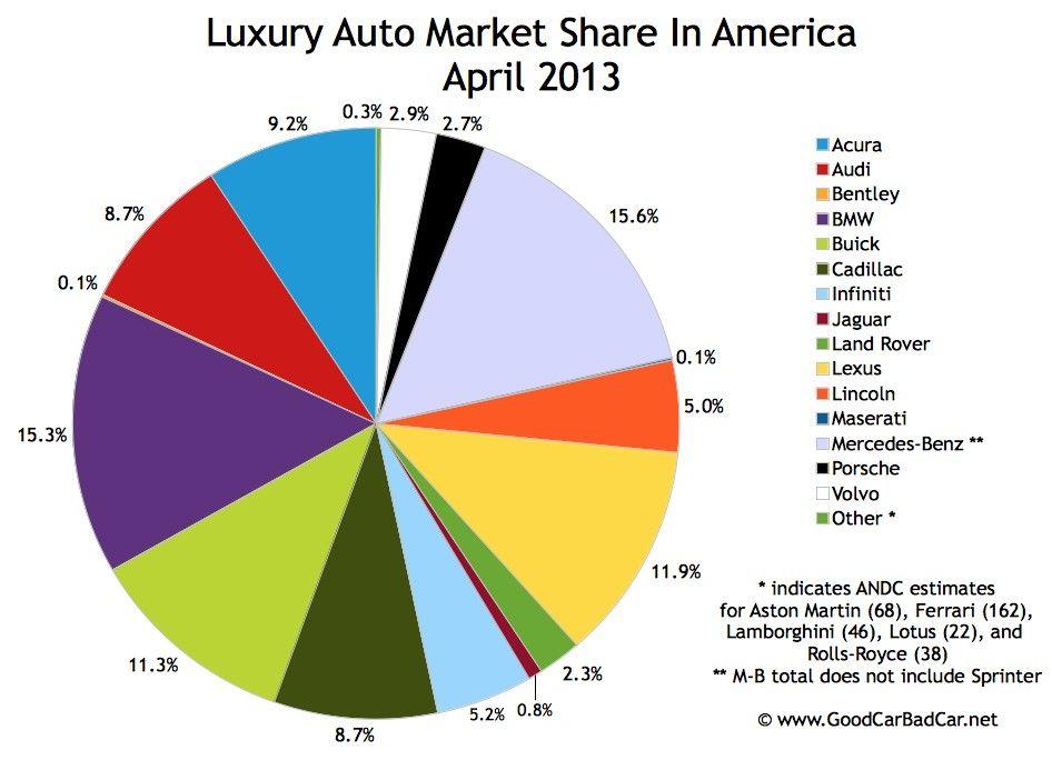 Luxury Car Market Share The Ultimate Revelation Of Luxury Car Market Share Luxury Cars Expensive Car Brands Car Brands