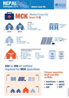 Medical Camp Kits News Nepal Nepal Camping Health