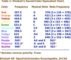 Image Result For 13 Chakras Sound Science Vibrational Medicine Healing Frequencies
