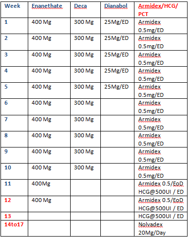 oxandrolone medical dosage