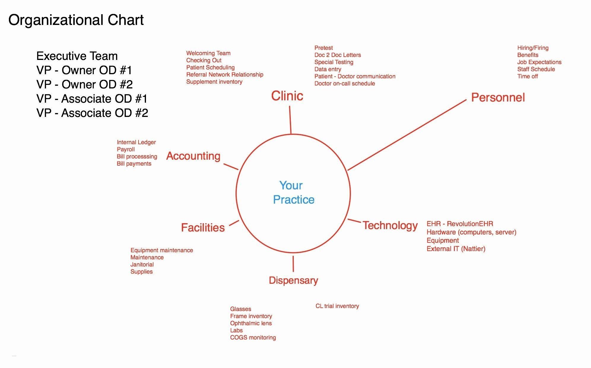 Calling Tree Template Word Diagram Excel