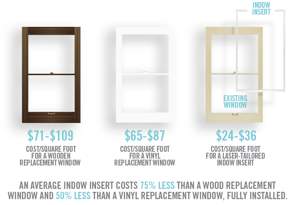 How Much Do Indow Window Inserts Cost Indow Window Inserts Window Replacement Cost Window Replacement