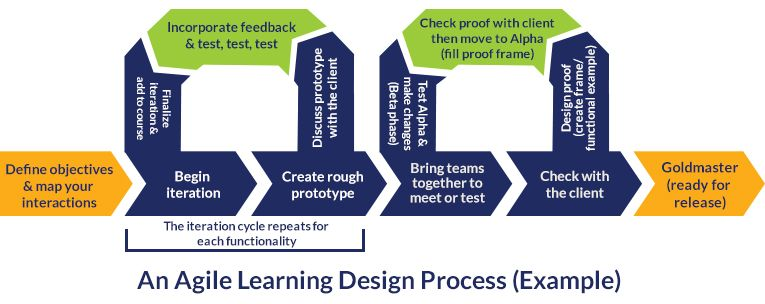 An example of the agile process applied to learning design also  rh pinterest