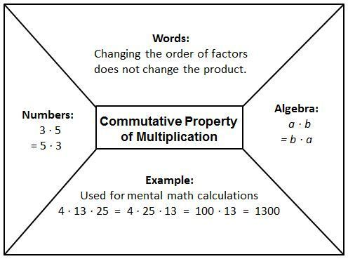 Commutative Property | Math Properties | Pinterest | Maths, Math ...