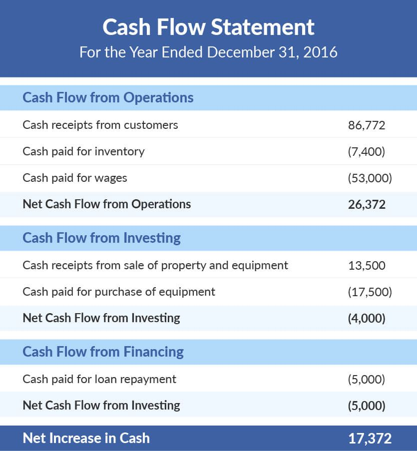 What Is A Cash Flow Statement With Images Cash Flow Statement