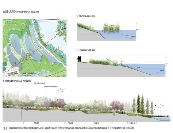 Turenscape regenerative wetland park diagrams - Google Search
