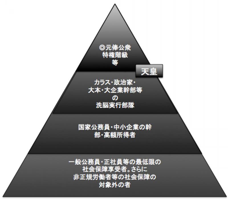 天皇 神輿 の影で日本を永きにわたり管理してきた 藤原5摂家 とは
