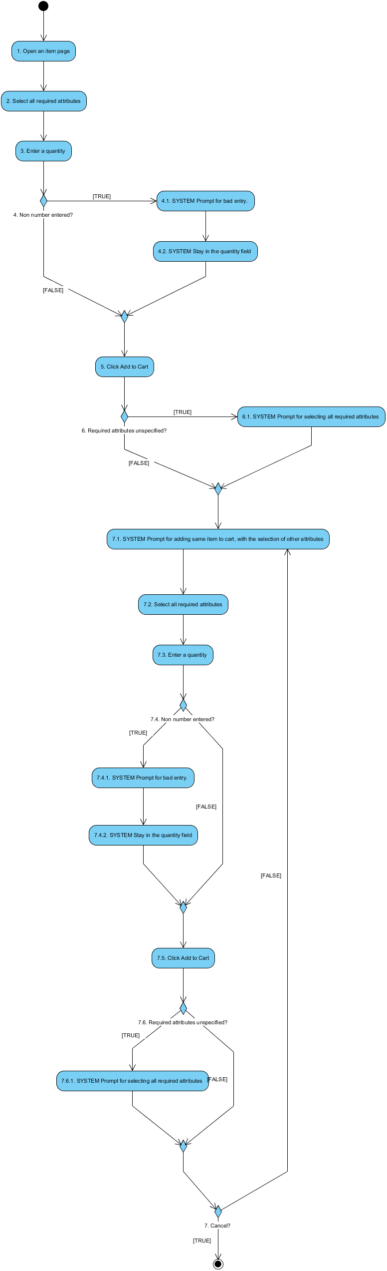 Uml activity diagram example for an online grocery store this diagram ccuart Images