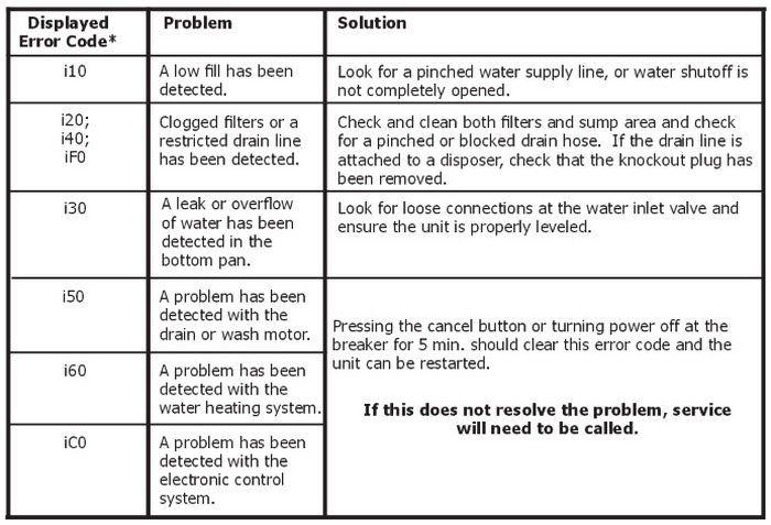Frigidaire Dishwasher Error Codes What To Check How To Reset Frigidaire Dishwasher Frigidaire Error Code