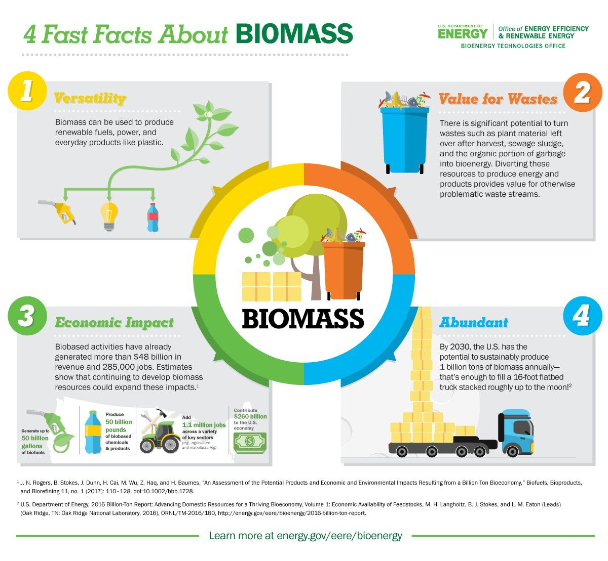Biomass Facts From The Idaho National Lab Inl