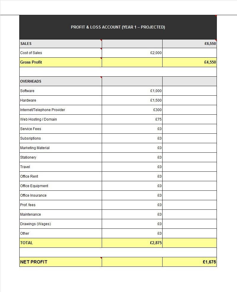Template Lab 35 Profit And Loss Statement Templates Forms D0d76307 Resumesample Resumefor