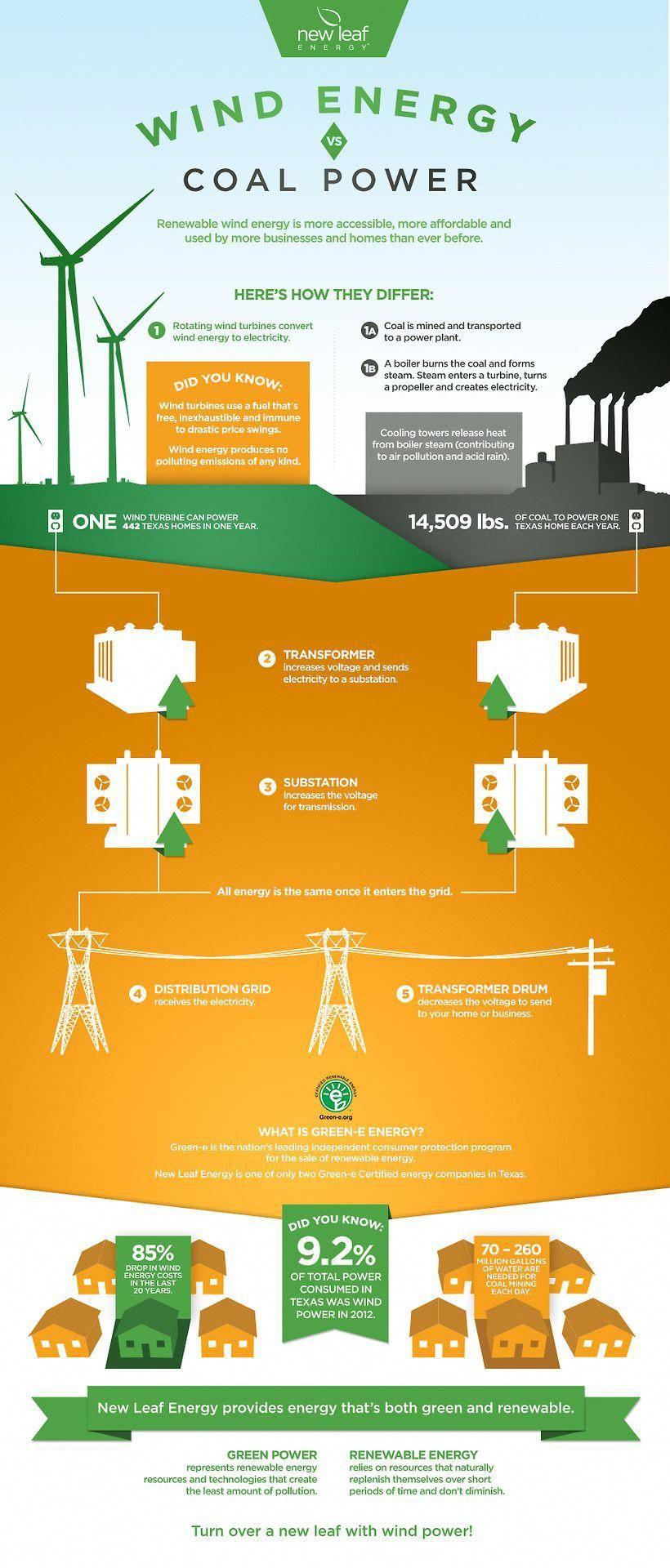 Renewable Energy Source Definition Wind Energy Sustainable Energy Energy Saving Devices