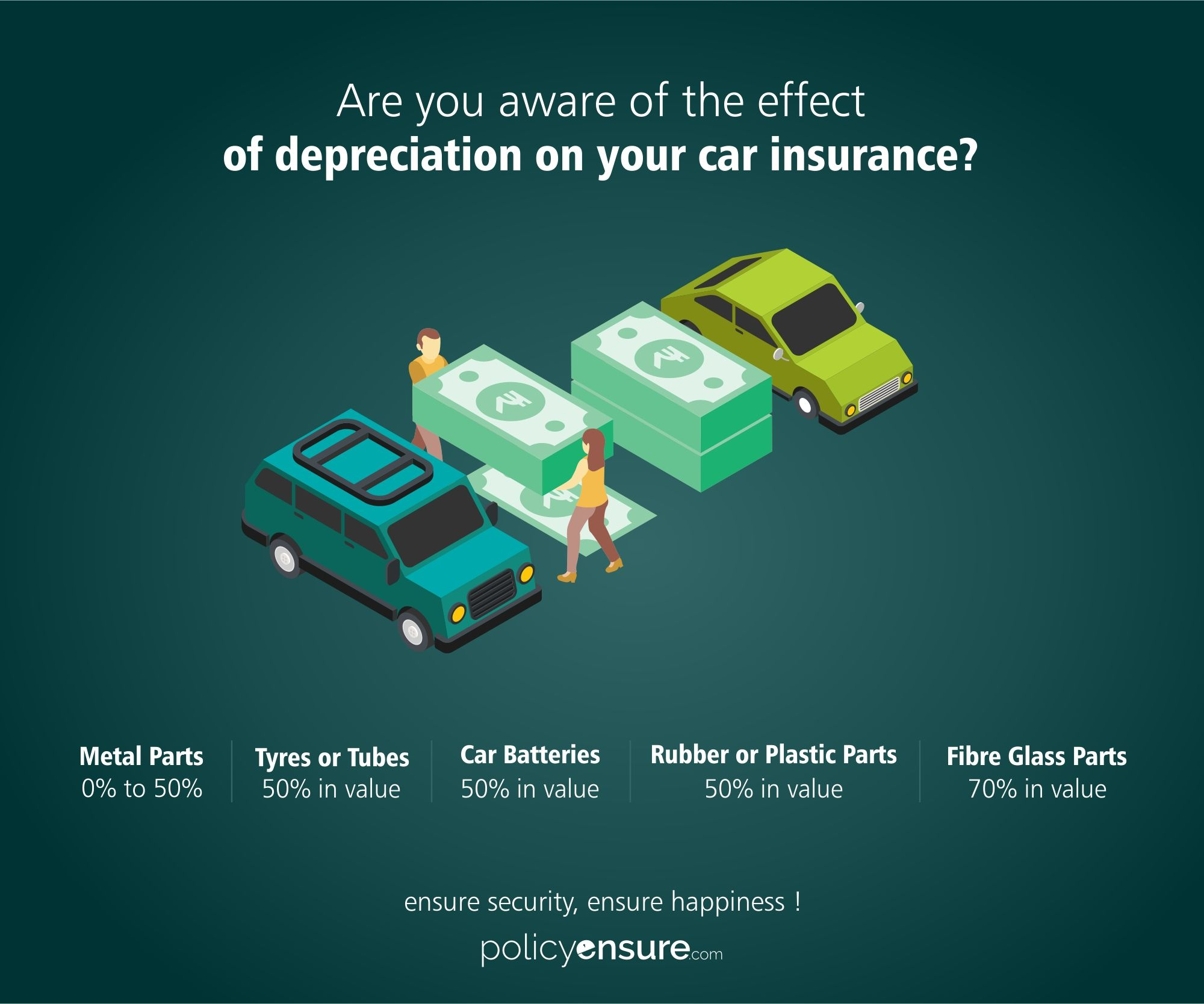 Are You Aware Of The Depreciation On Your Car Insurance