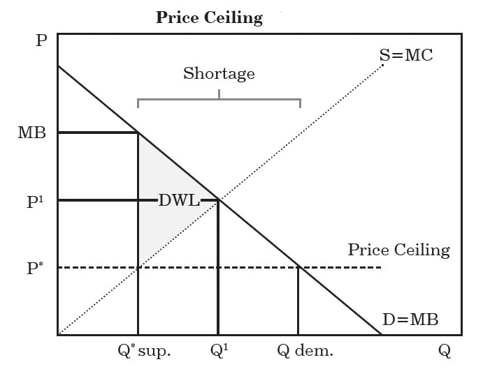 Price Ceiling And Price Floor Economics In 2020 Economics Business And Economics Managerial Economics