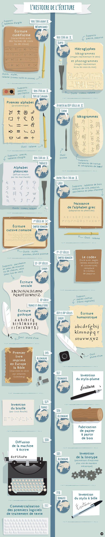 L\'histoire de l\'écriture | Les chemins de la lecture: | école ...