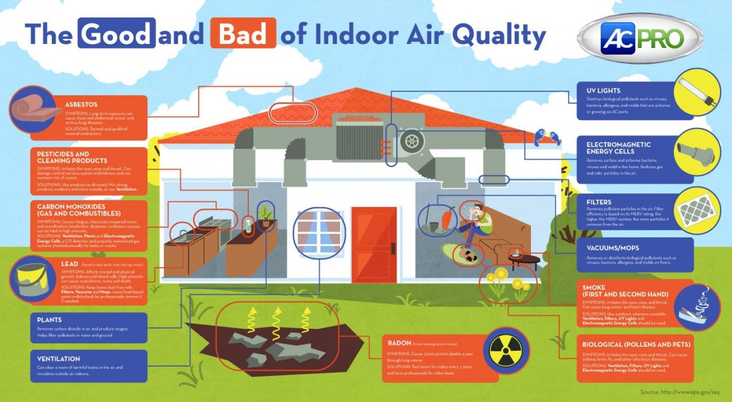 Indoor Air Quality Why It Is Important Bindu Gopal Rao Freelance Writer Photographer Indoor Air Indoor Air Quality Air Quality