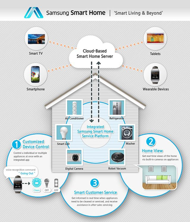Samsung Announces Smart Home Service - Enables Users To Manage Home Devices Through A Single App