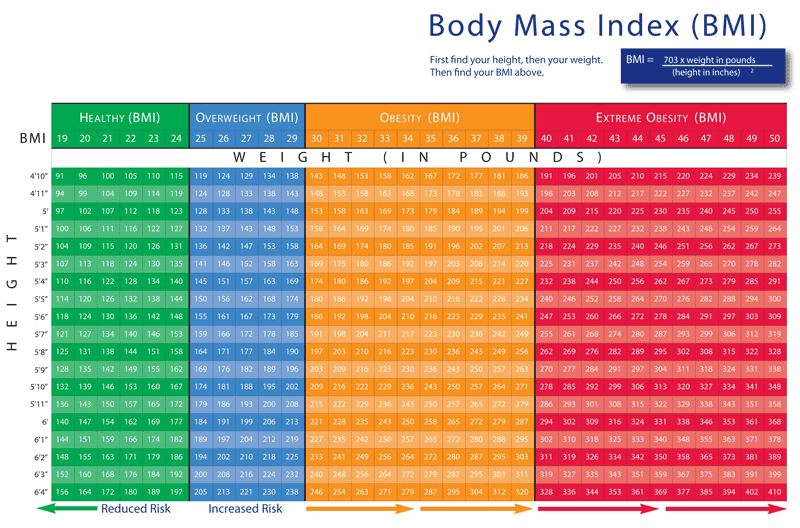 Determine Your Healthy Weight With Bmi Calculator Mmt Chart