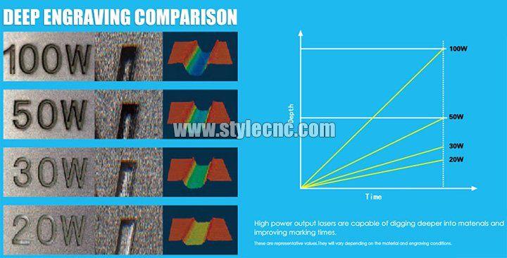 3d Laser Marking Machine With Ipg Fiber Laser Source Laser Marking Laser Fiber