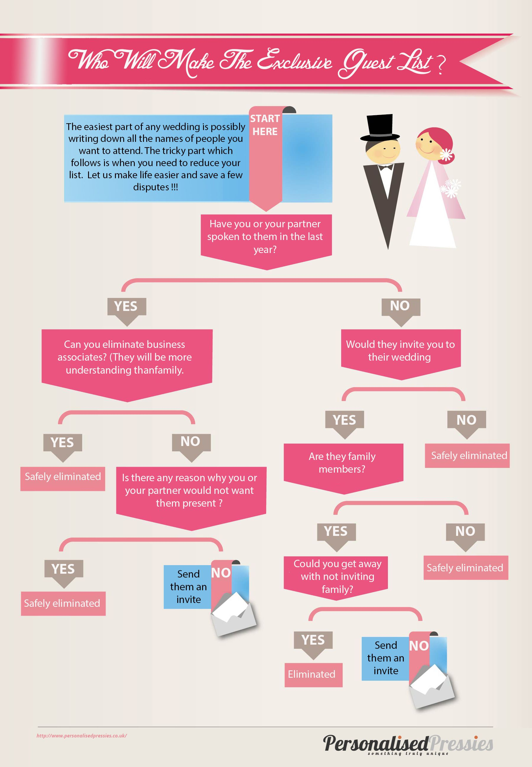 who will make the wedding list infographic wedding planner infographic