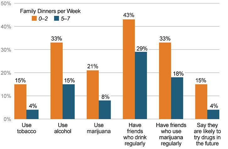 effects of drugs alcohol on students achievement and family relations All children will have some mix of risk and protective factors  exposure to alcohol, tobacco, and other drugs of abuse during the  poor academic achievement,.