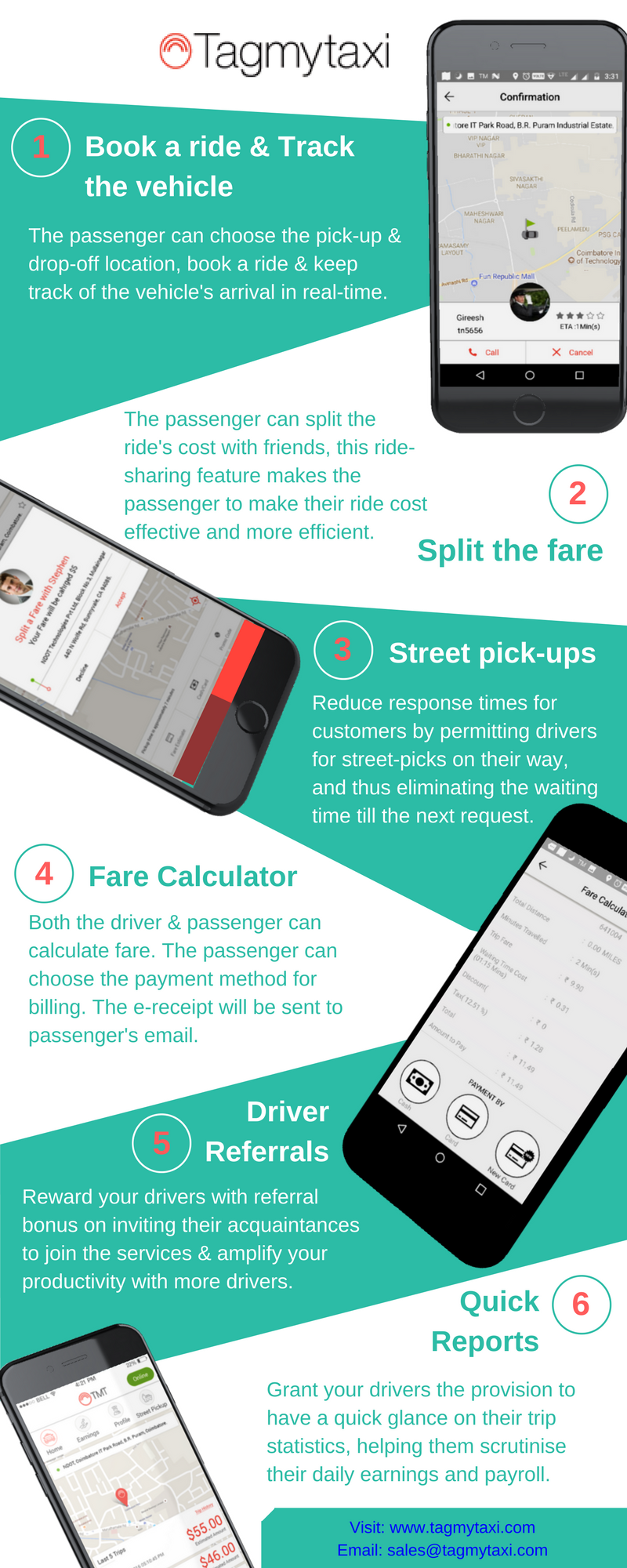 The uber clone taxi booking software automate all your
