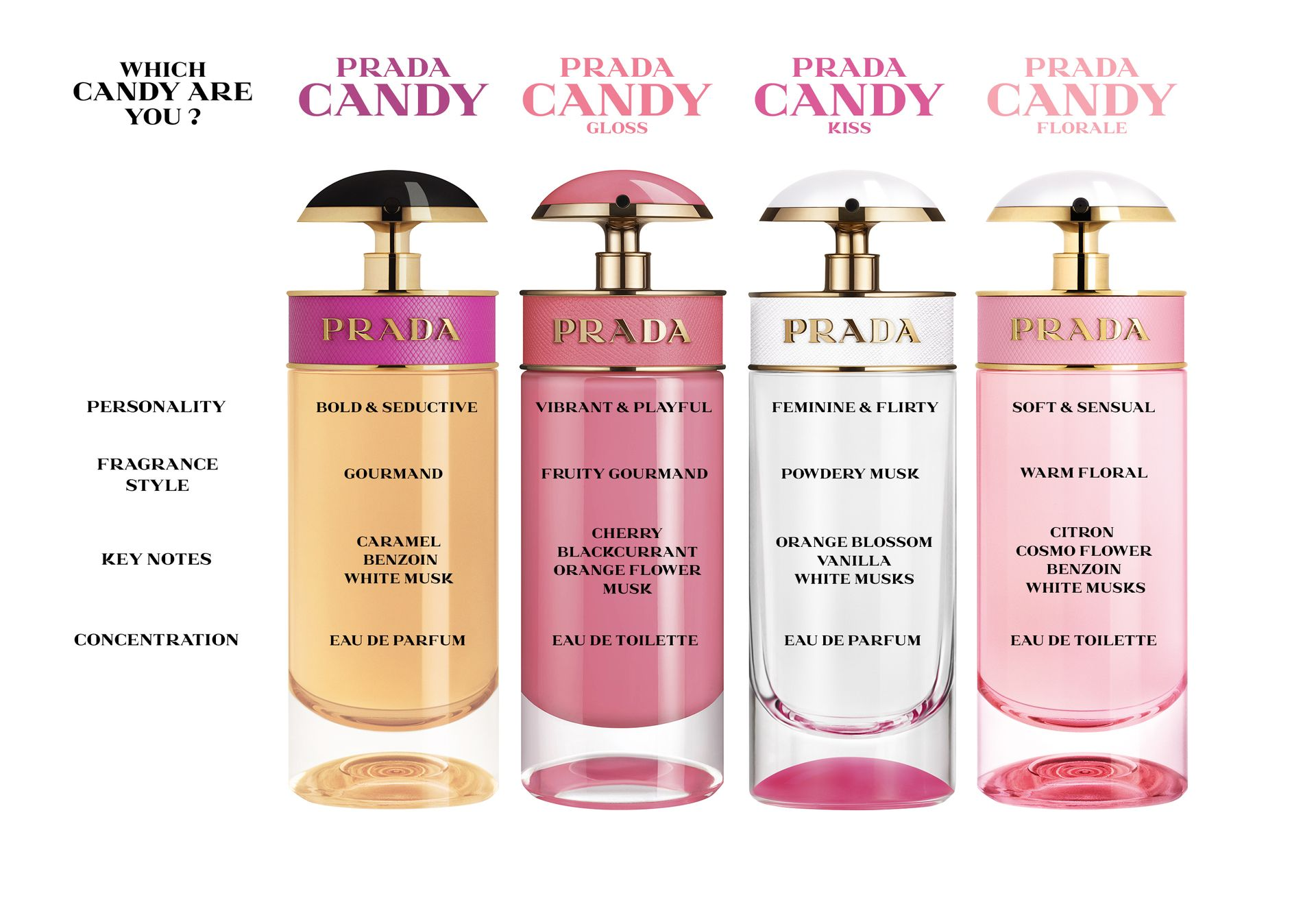 Prada Candy Eau de Parfum | Ulta Beauty | Perfume scents, Candy perfume, Prada  candy perfume