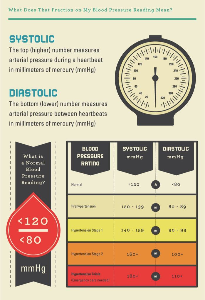 Blood Pressure Chart Latest Blood Pressure Guidelines Health