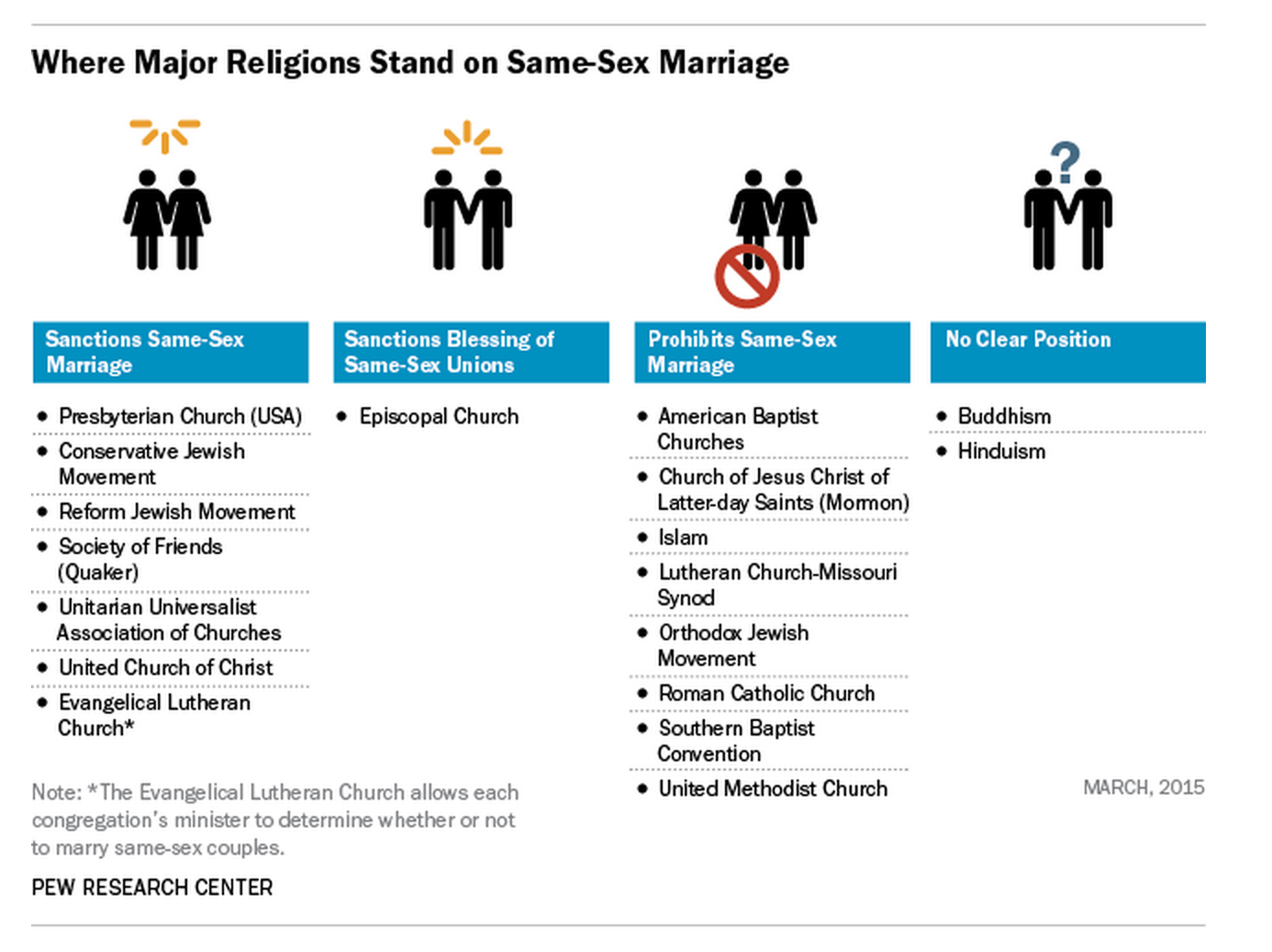Sociology religion and same sex marriage