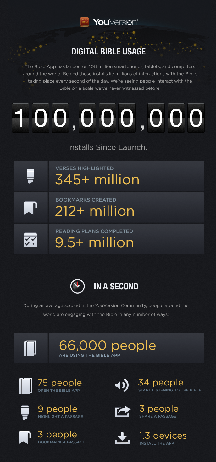 youversion engagement stats - good for alpha talk