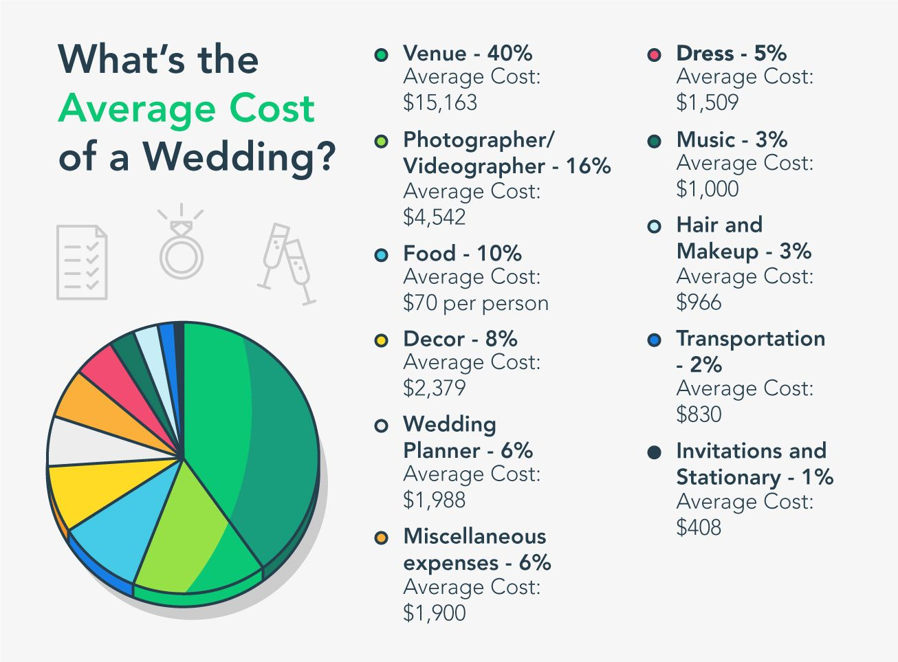 How To Create A Comprehensive Budget For Your Dream Wedding Mintlife Blog Average Wedding Budget Budget Wedding Wedding Checklist Budget