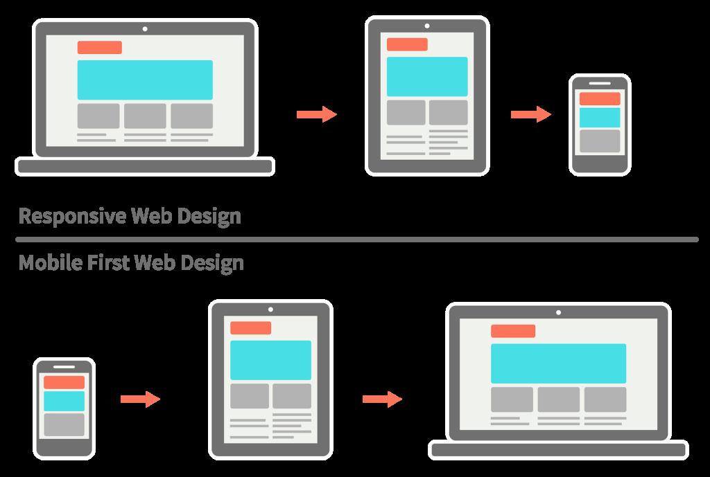 Mobile First Vs Responsive Web Development Design Web Design Tips Responsive Web Design