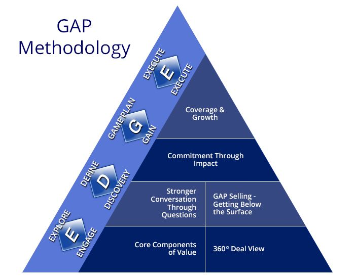 GAP Methodology