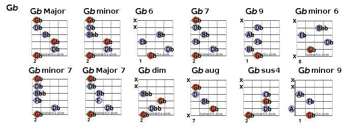 g flat chords | chords | Pinterest | Guitar chord chart, Guitar ...