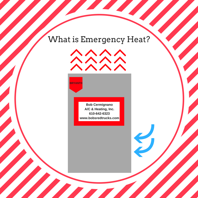 WHAT IS EMERGENCY HEAT? Emergency, Heating and air