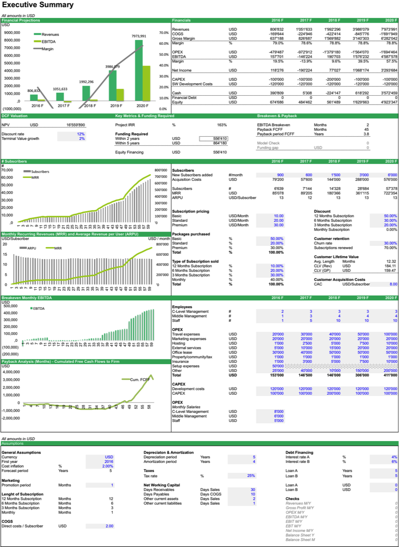 SaaS Financial Model Template Financial dashboard, Excel