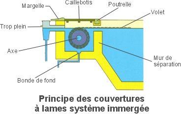 Volet automatique manuel pour la s curit des piscines - Piscine avec volet roulant immerge ...