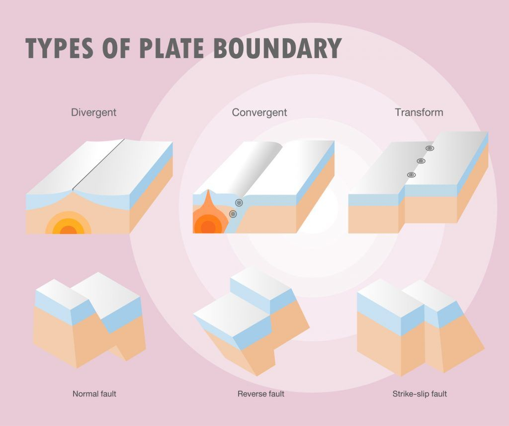 An Illustration Of The Different Types Of Plate Boundaries