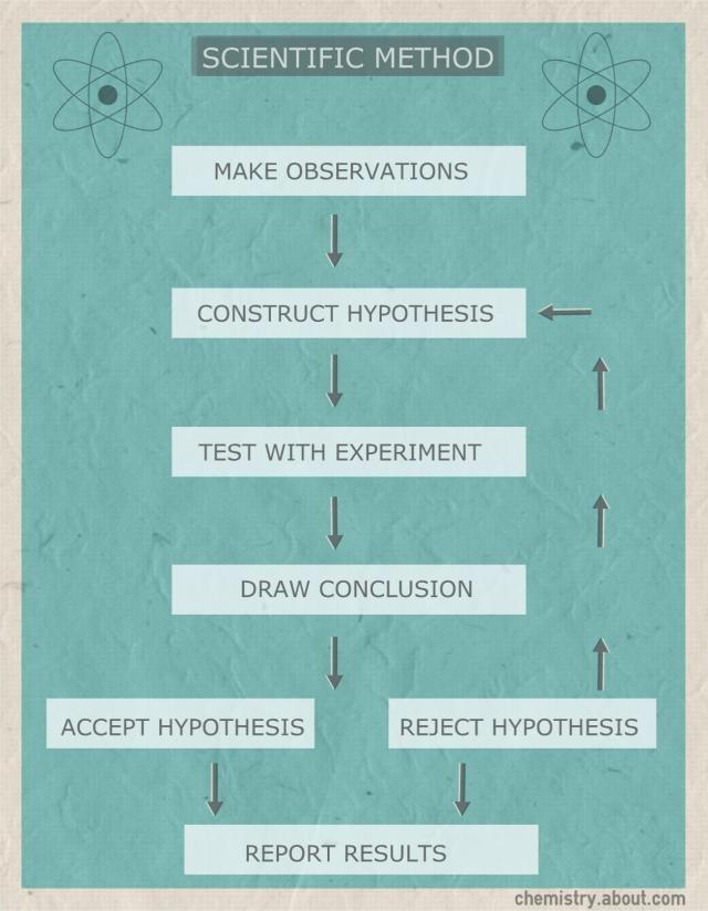 Scientific Method Flow Chart Scientific Method Steps Scientific Method Scientific Method Elementary